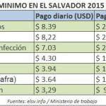 Thumbnail Salario mínimo en El Salvador 2015