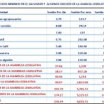 Thumbnail Sueldos de Diputados vs sueldos de la mayoría en El Salvador