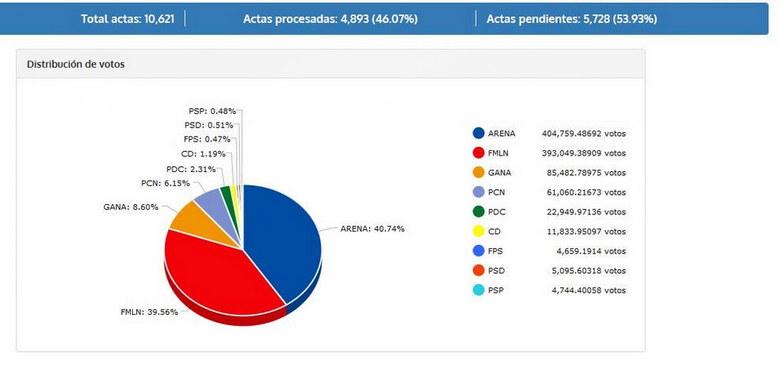 Se puede ver que la diferencia entre los partidos mas granes es muy pequeña. Esto parece que no tiene mucha logica considerando que ARENA piensa sacar 35-36 diputados y el FMLN solo 31