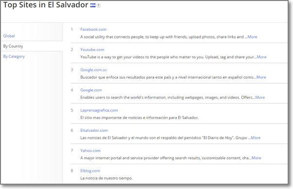 Sitios mas populares en elsalvador