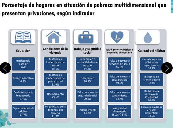 Pobreza en El Salvador info