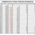 Thumbnail Nueva tarifa para el agua potable (precios por mt2)