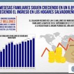 Thumbnail Promedio de ingreso mensual en los salvadoreños
