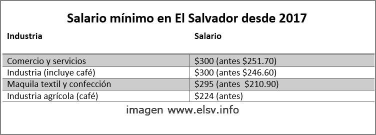 tabla de salario minimo 2017 El Salvador