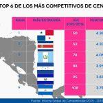 Thumbnail Países mas desarrollados de Centro América