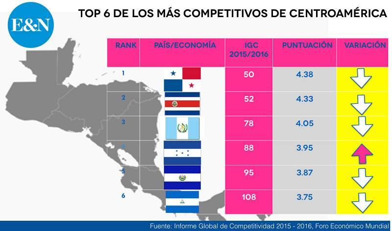 países mas desarrollados de Centro América