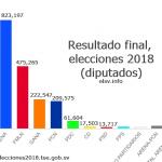 resultado final elecciones 2018 el salvador
