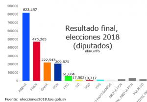 Thumbnail Resultados de las elecciones en El Salvador 2018: 4 de marzo 2018