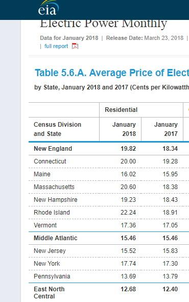 costo del kw en estados unidos