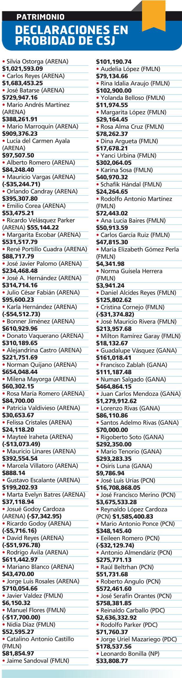 Cantidad de dinero que poseen los diputados