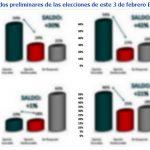 Thumbnail Resultados preliminares de las elecciones de este 3 de febrero El Salvador