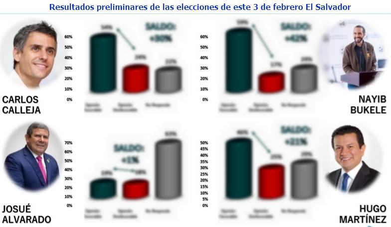 Resultados preliminares de las elecciones de este 3 de febrero El Salvador
