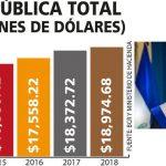 Thumbnail ¿Con cuántos millones de deuda publica recibió Nayib Bukele el País?