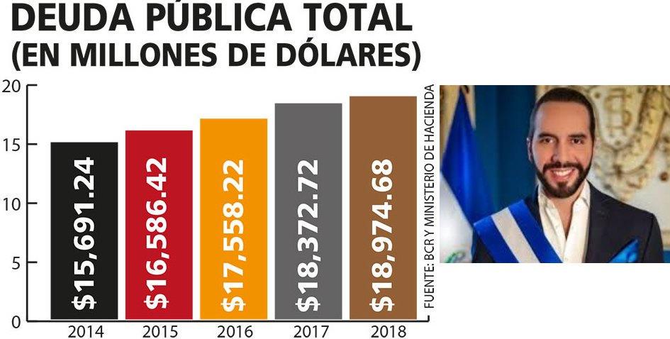 deuda publica de El Salvador cuando nayib recibio la presidencia