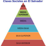 Thumbnail Clases sociales en El Salvador: Las las que existen (de menor a mayor)
