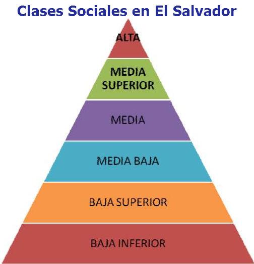 clases sociales en el salvador