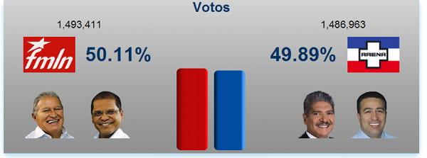 Datos finales elecciones el salvador 2014