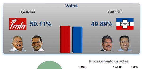 FMLN VS ARENA 2014 elecciones