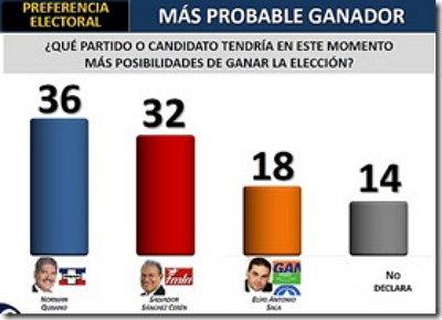 Thumbnail ¿Quién ganará las elecciones en El Salvador?