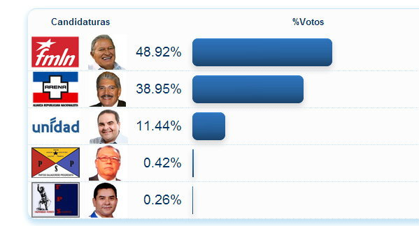 Thumbnail Resultados finales de las elecciones presidenciales en El Salvador ( 2 febrero 2014 )