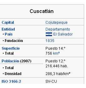 Datos de Cuscatlan